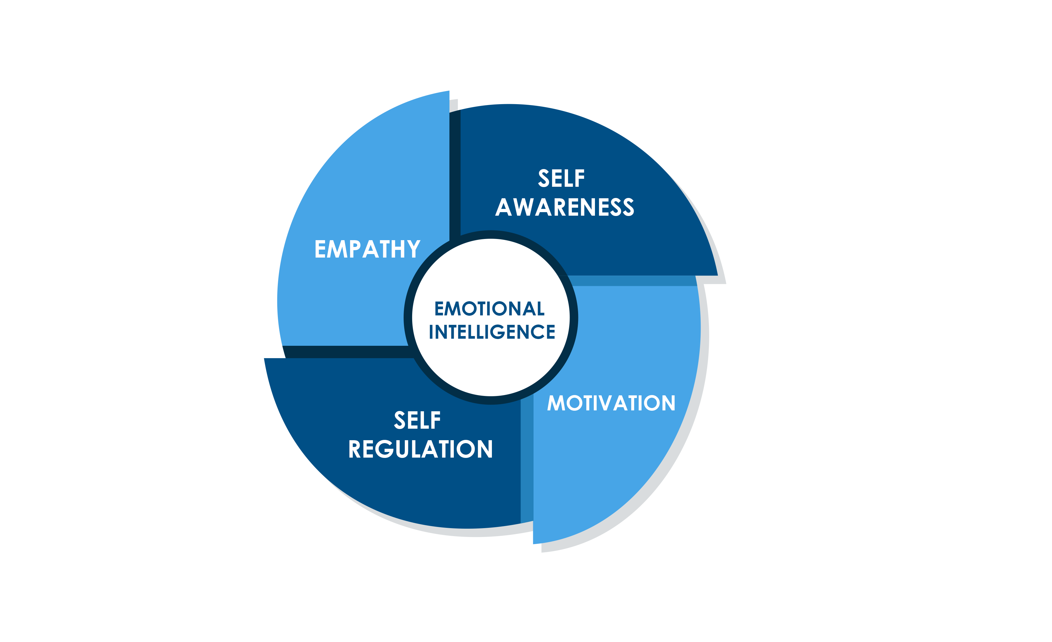 emotional-intelligence-in-workplaces-1-openhrms