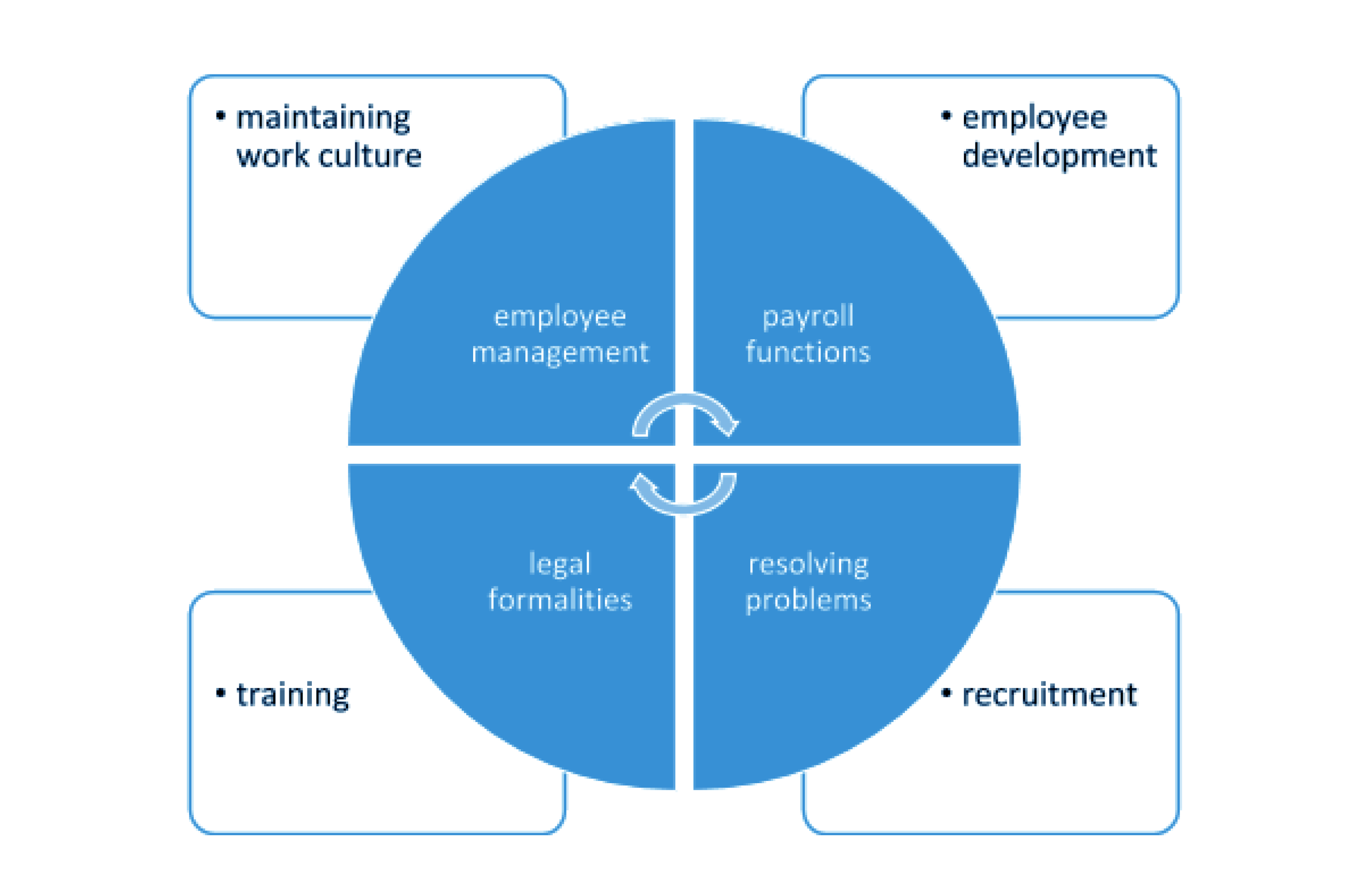 hr-department-responsibilities-and-roles-2-openhrms