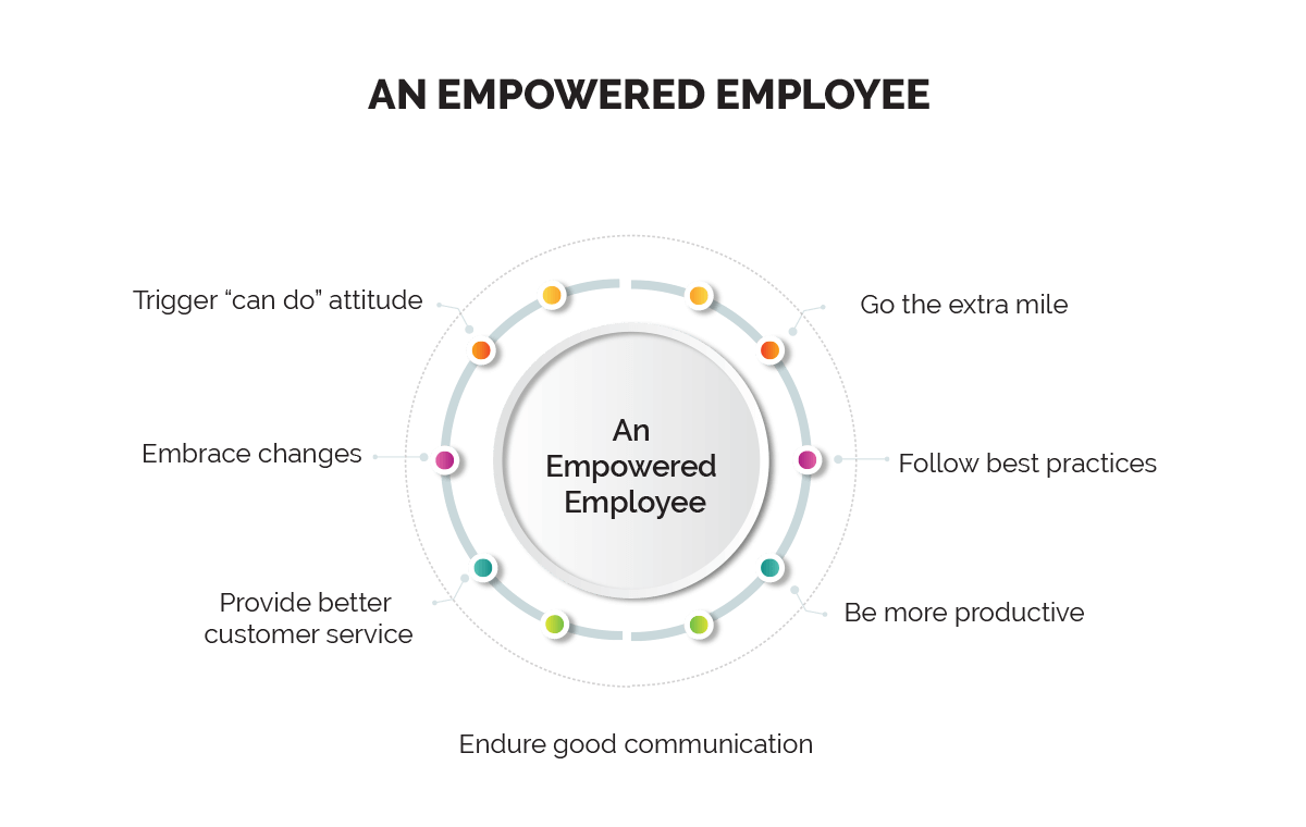 importance-and-benefits-of-employee-empowerment