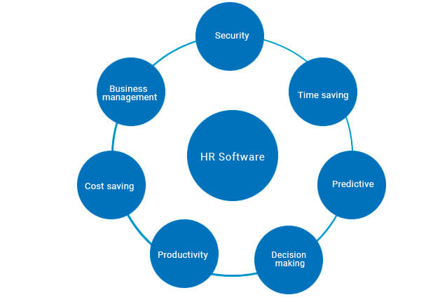 reasons to go for hr software 1 openhrms
