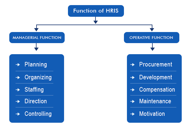 scope-of-human-resource-information-system-1-openhrms