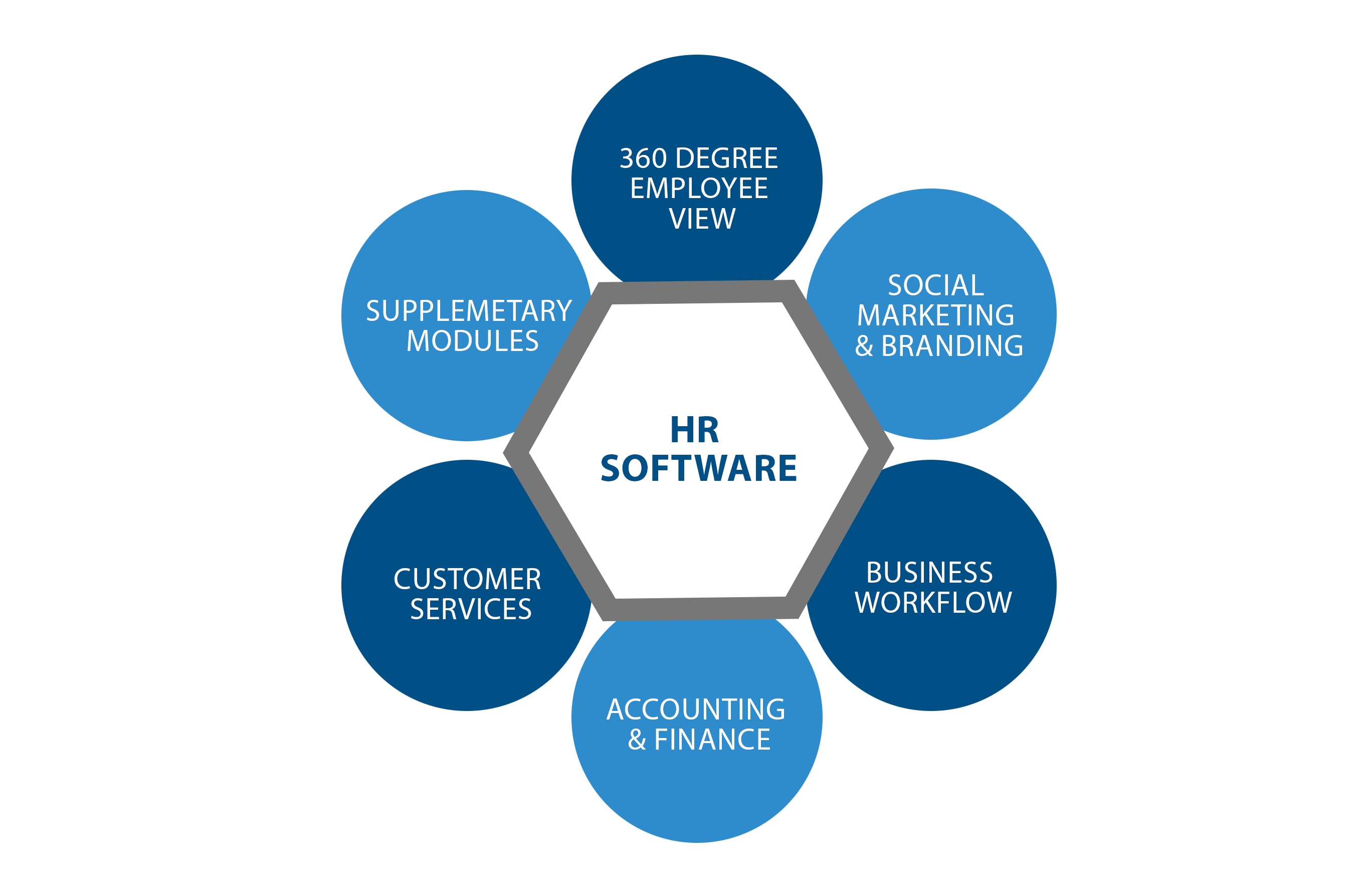 top-5-features-of-hr-software-2-openhrms