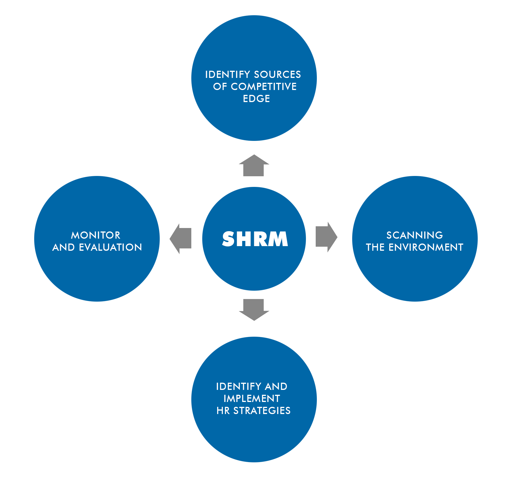 what-is-strategic-human-resource-management-1-openhrms